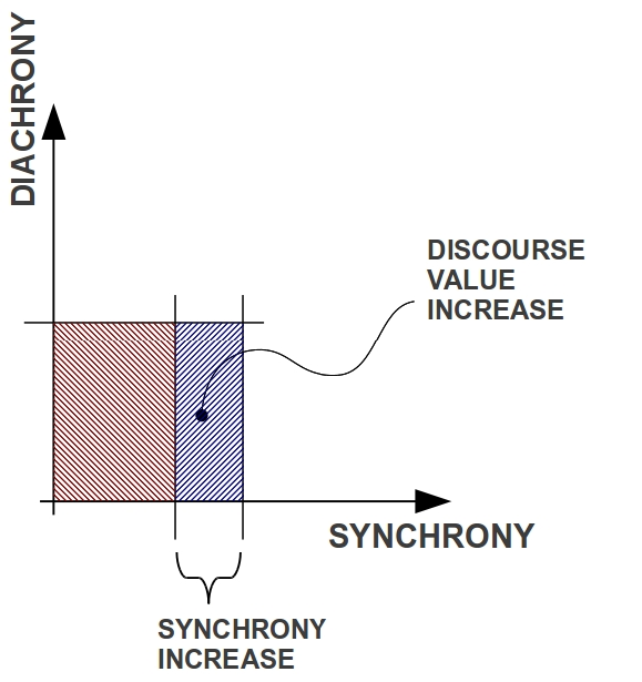 Diachronic-Sinchronic-Cartesian-Discourse-Value-Increase