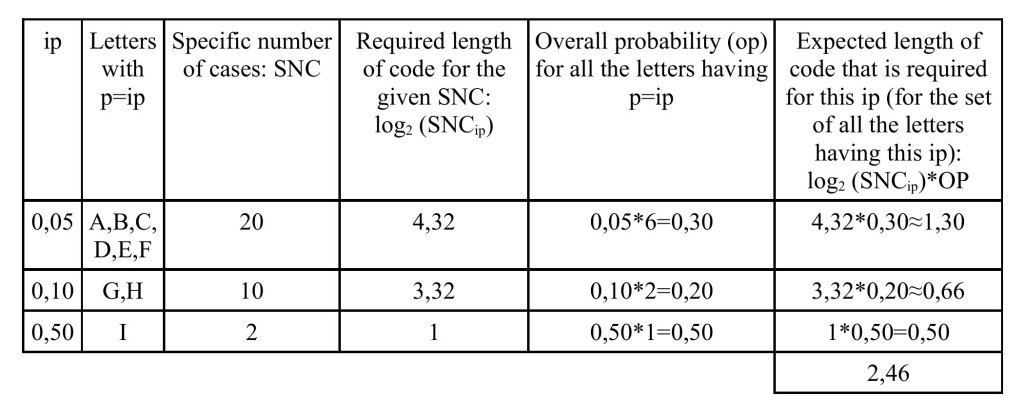 Expected length of code table